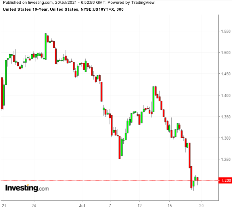 UST 10Y 300 Minute Chart