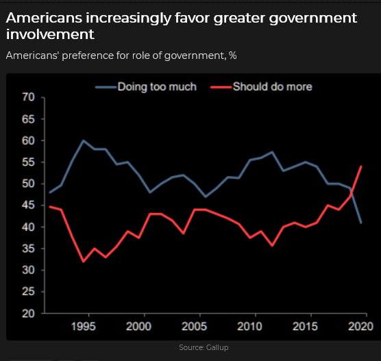 Americans Prefer Greater Government Involvement