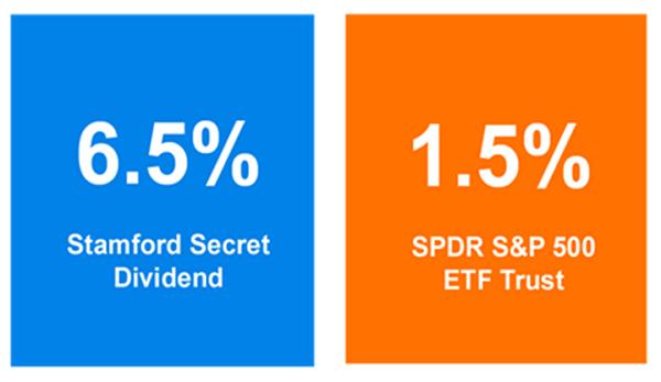 Stamford-Secret-Fund Chart