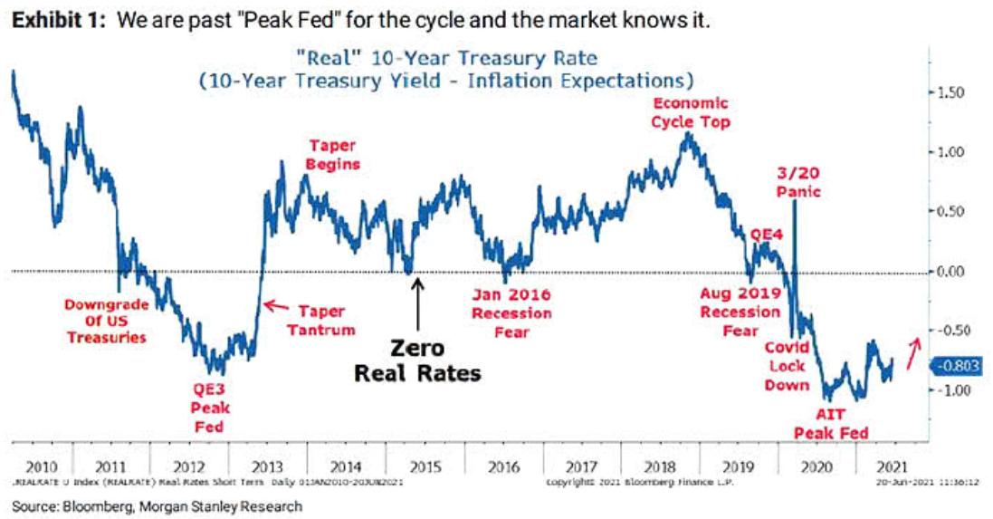 Real 10-Yr Treasury Rate Chart