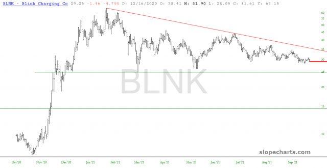 Blink Charging Chart.