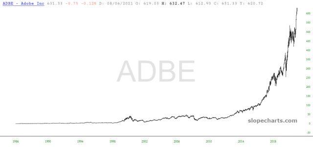 Adobe Inc Chart