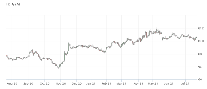 TGYM Stock Price History.