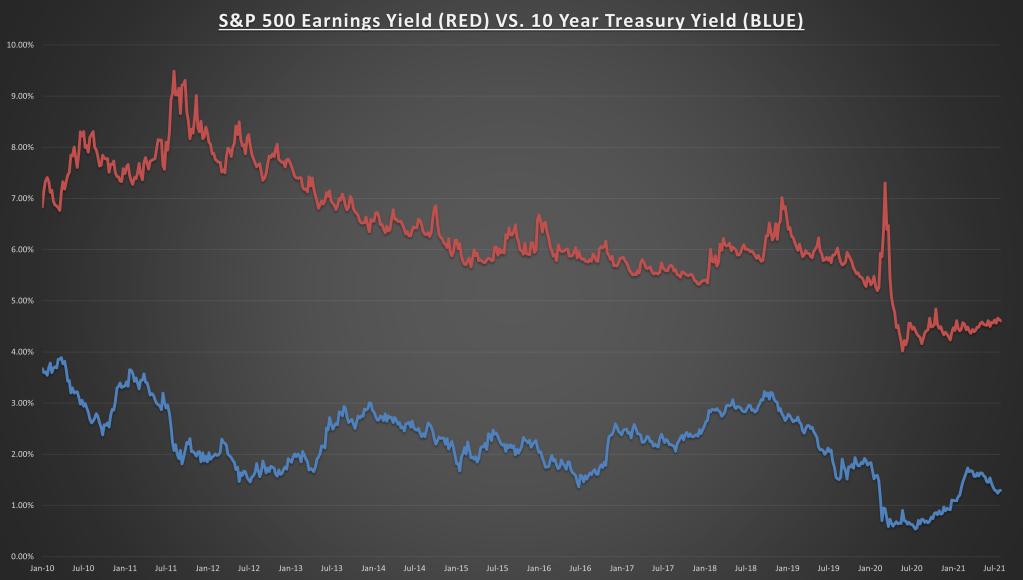Rendement des bénéfices du S&P 500 aux rendements du Trésor à 10 ans