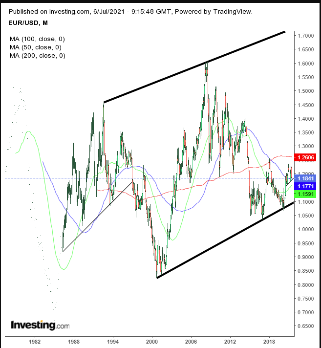 EUR/USD Monthly, 1982-2021
