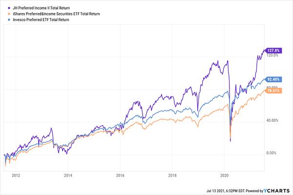 HPF-Total-Returns Chart