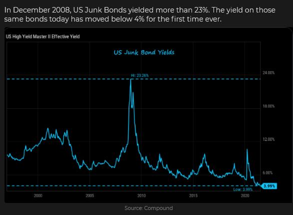 US Junk Bond Yields