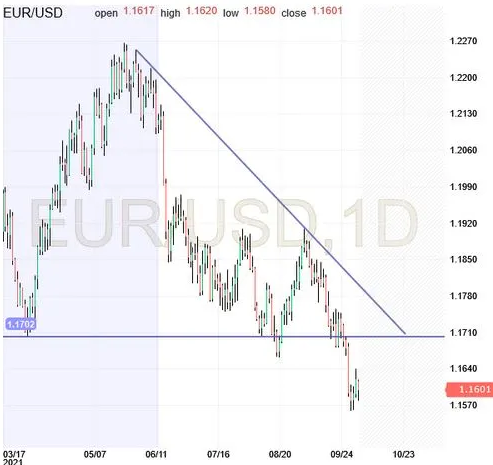 EUR/USD Update: Heading South | Investing.com