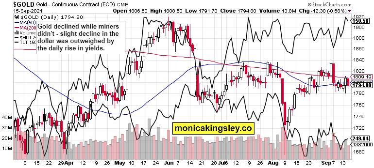 Gold, HUI And TLT Chart