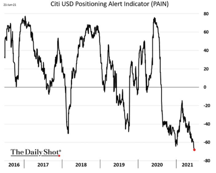 Citi USD Positioning Alert Indicator