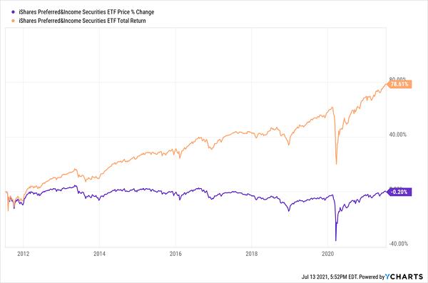 PFF-Total-Returns Chart