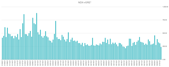 NDX VWGRE from January 1, 2021 to July 2, 2021