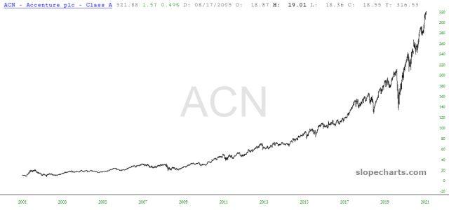 ACN Chart