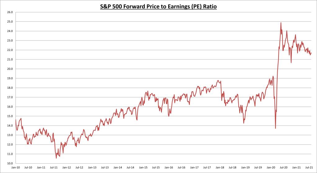 Ratio cours/bénéfice à terme du S&P 500