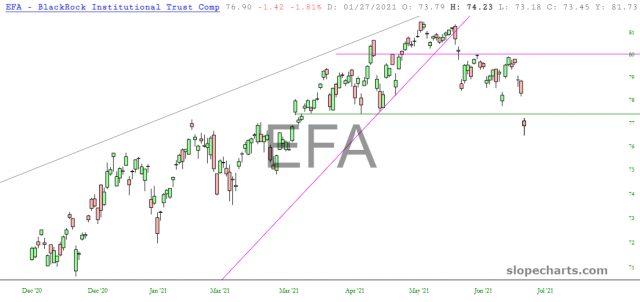 EFA Chart