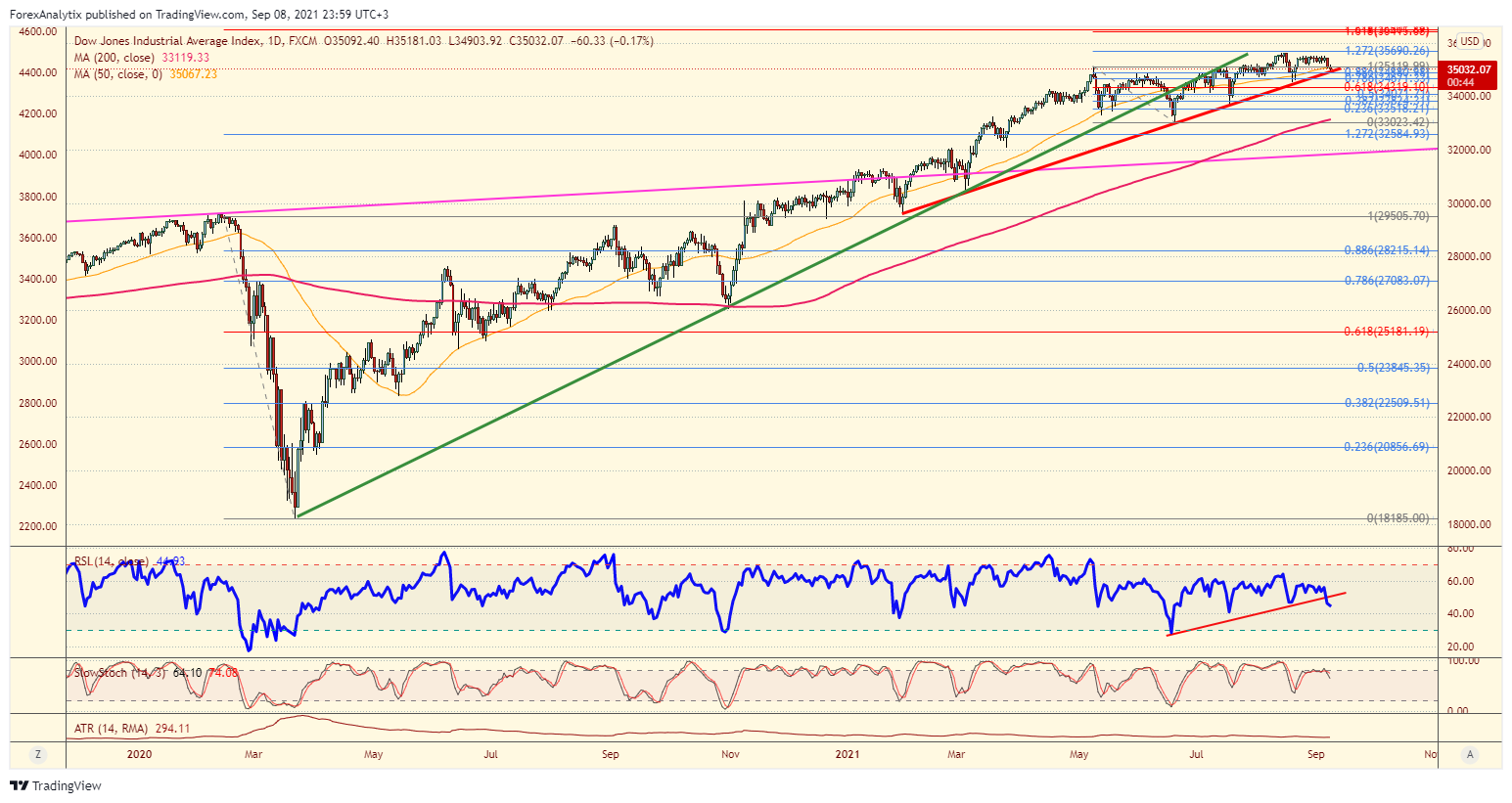 Dow Jones Industrial Average Daily Chart.