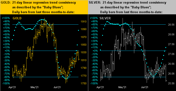 Gold/Silver Dots