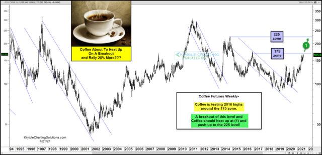 Coffee Futures Weekly Chart.