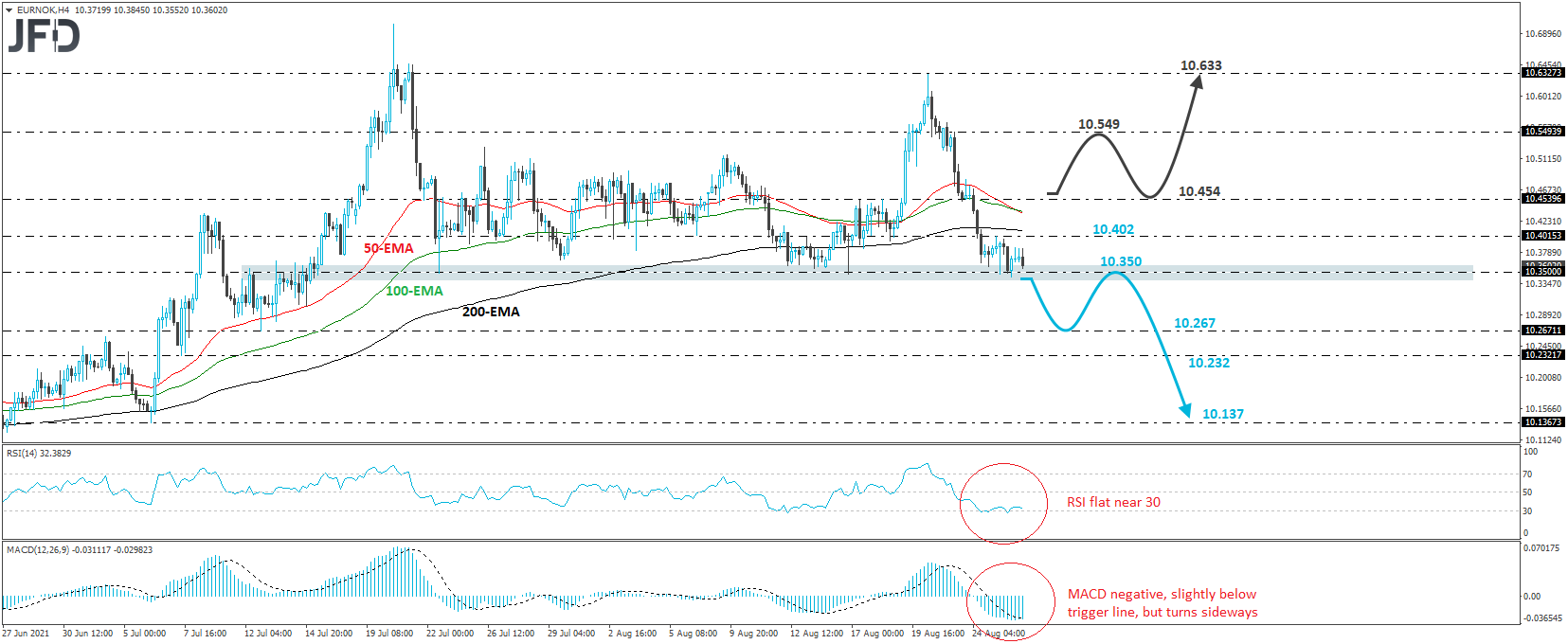 Will EUR/NOK Fall Below The Key Support Of 10.350 Soon?