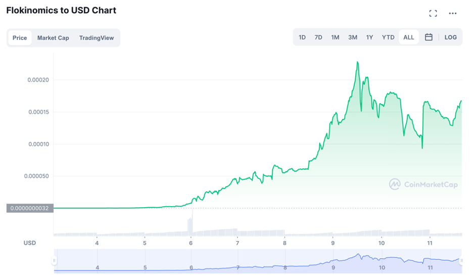 Flokinomics to USD Chart