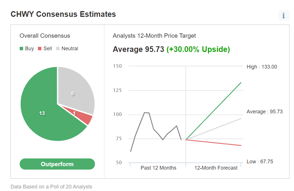 CHWY Consensus Estimates