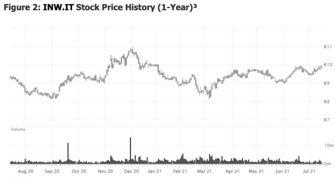 INW.IT Stock Price History