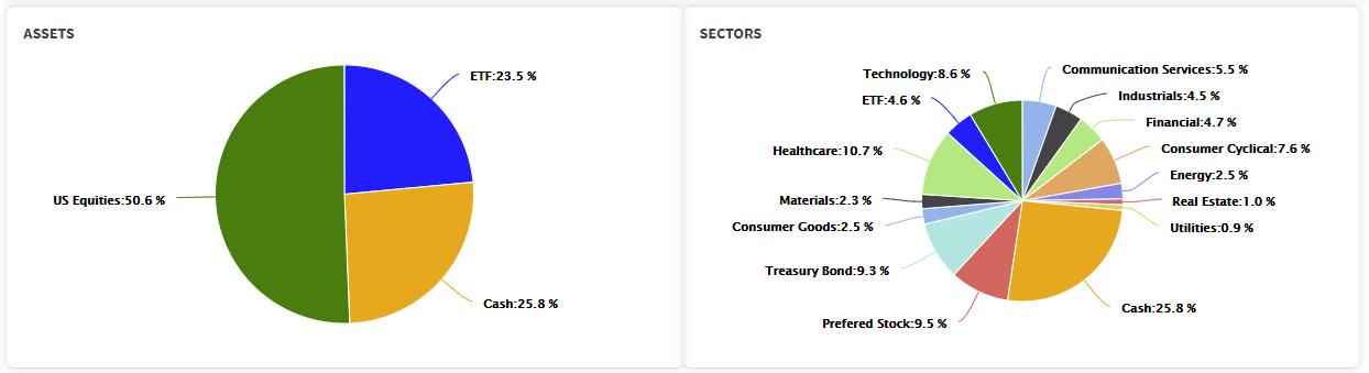 Asset/Sectors Model Allocation