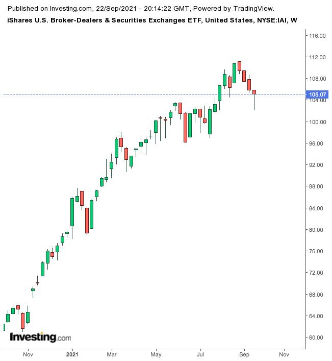 IAI weekly chart.
