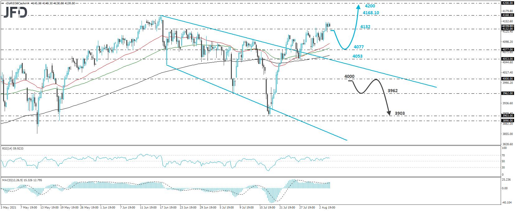 Euro Stoxx cash index 4-hour chart technical analysis