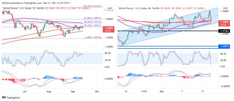 GBP/USD: A Bearish Signal? | Investing.com