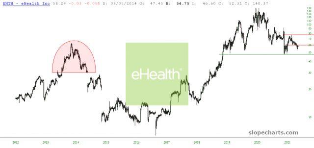 eHealth Inc Chart
