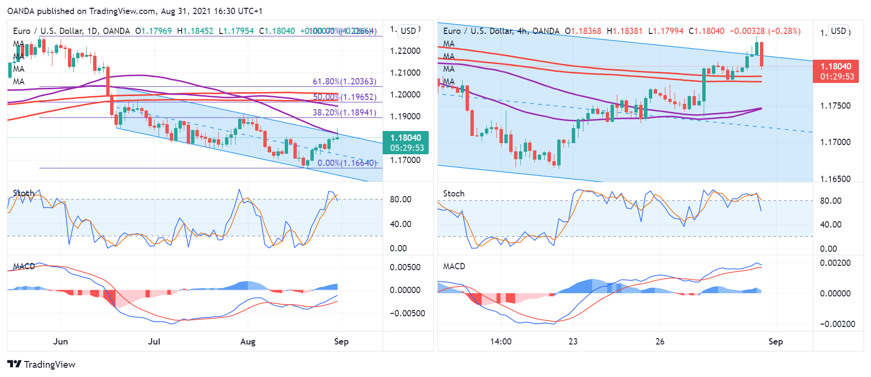 EUR/USD May Be Heading Into Correction Territory
