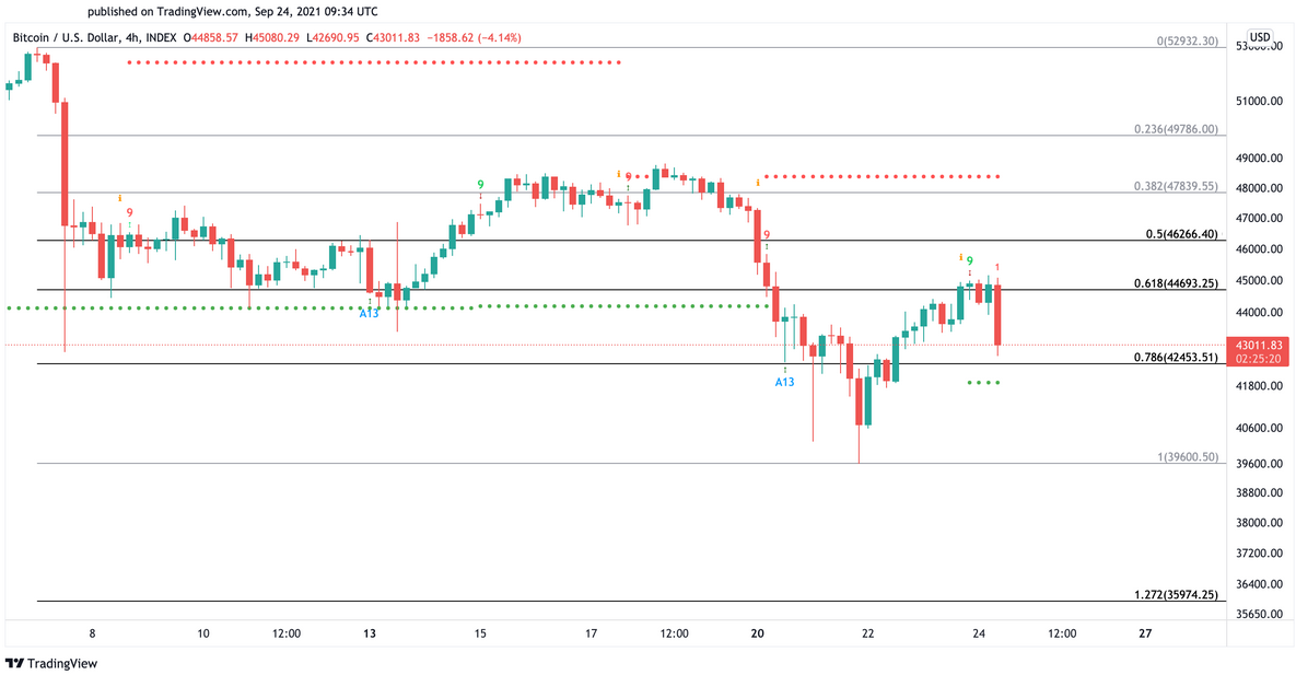 BTC/USD 4-Hr Chart