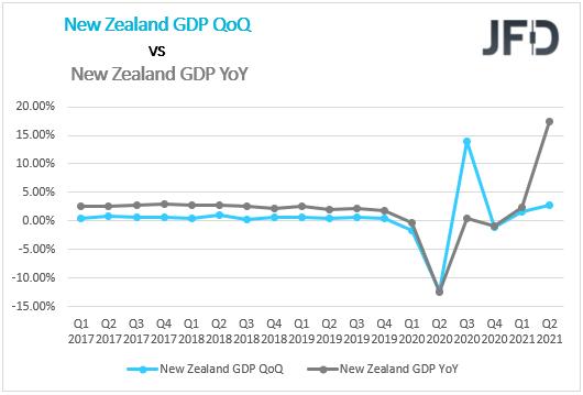 NZ GDP QoQ YoY