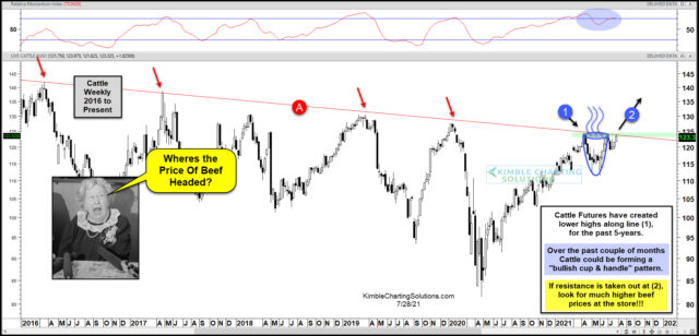 Cattle Futures Weekly Chart.