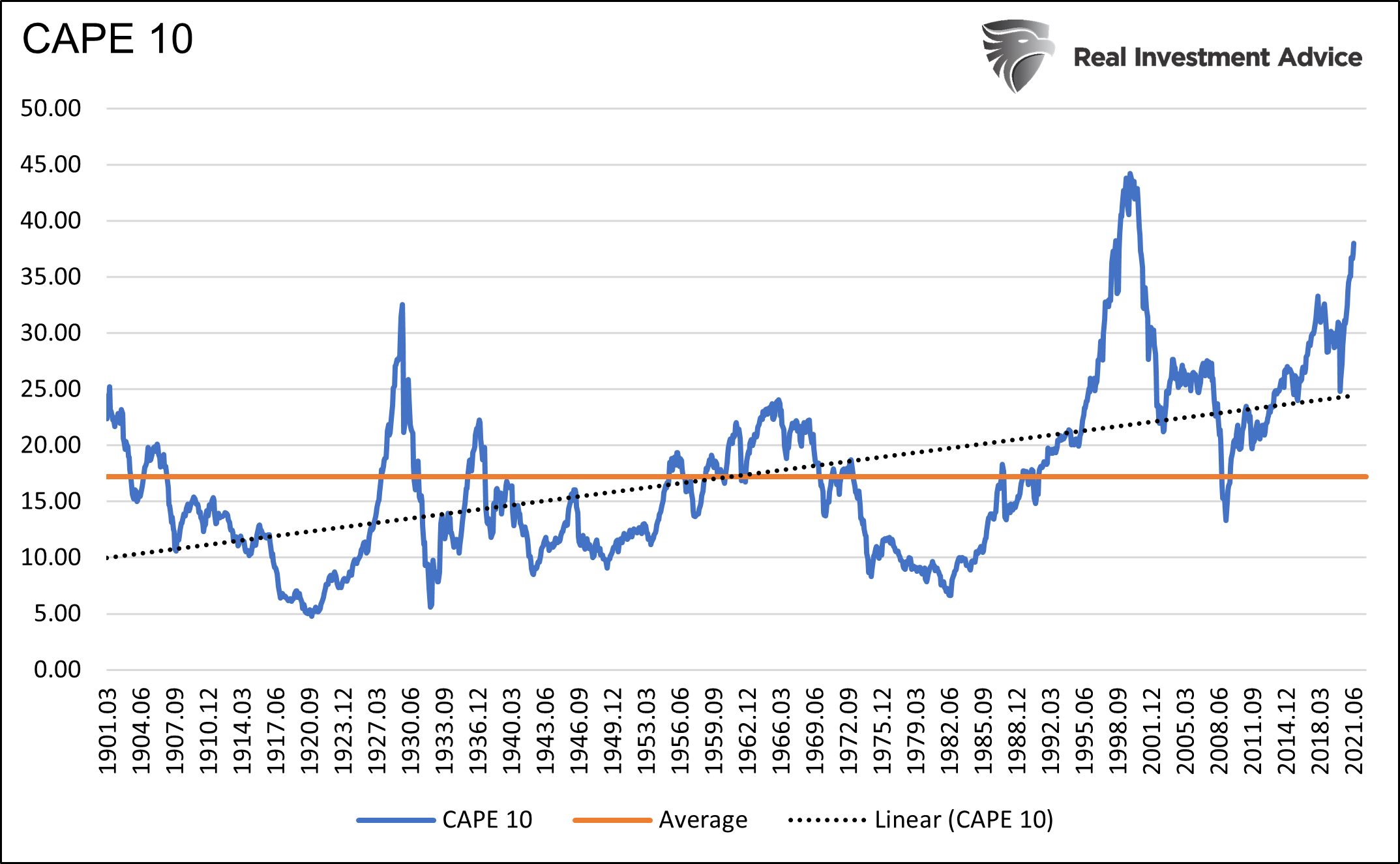CAP 10 chart