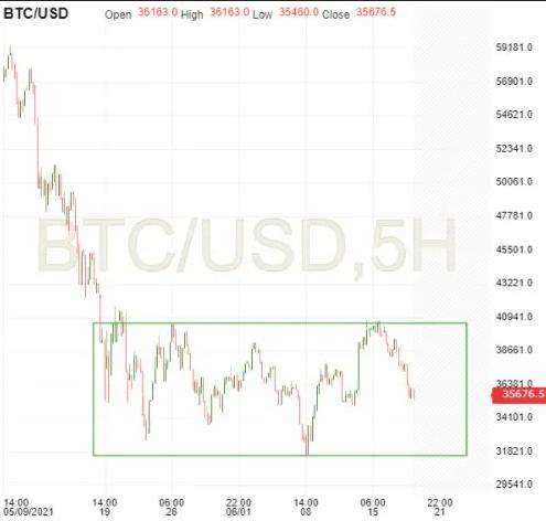 BTC/USD 5-Hr Chart