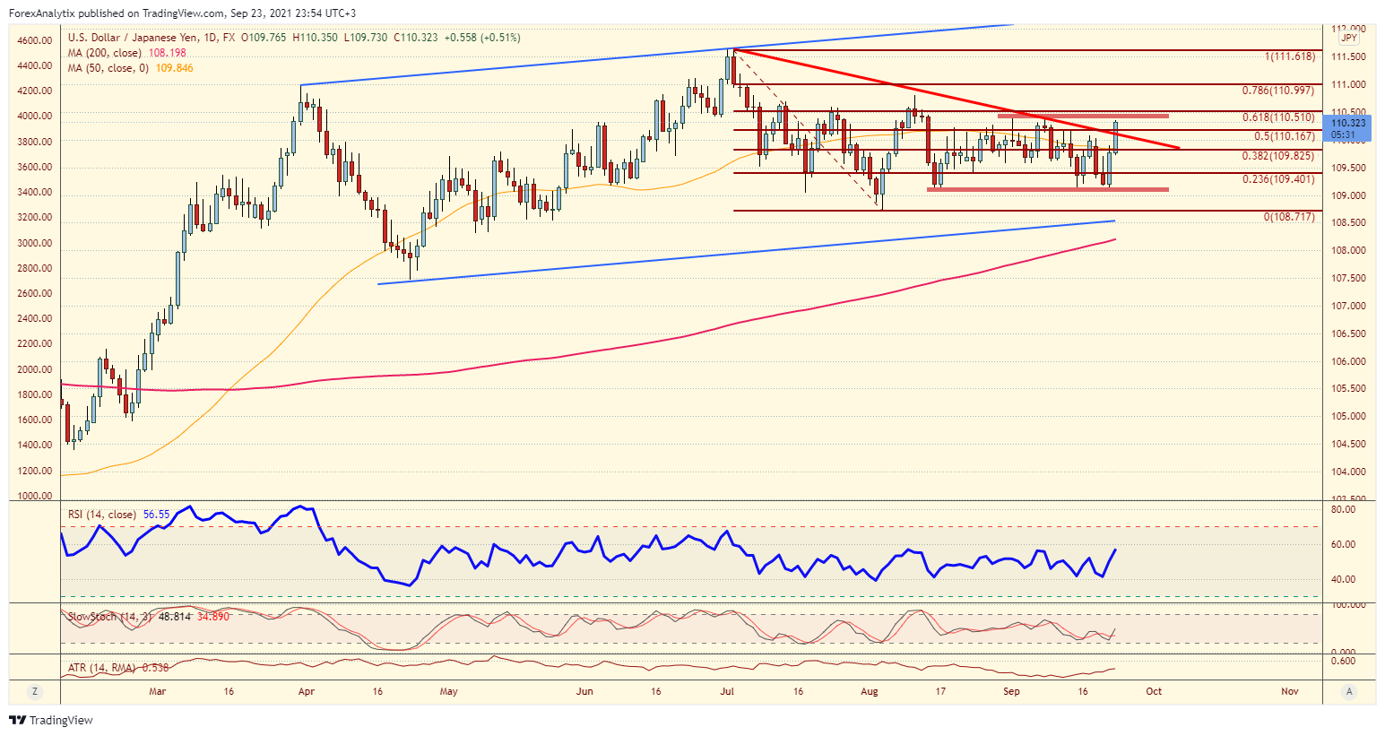 Chart Of The Day: USD/JPY