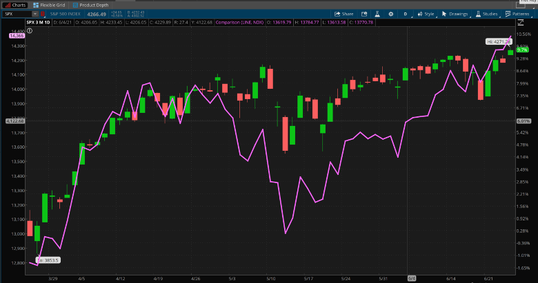 S&P 500 And Nasdaq 100 Combined Daily Chart.