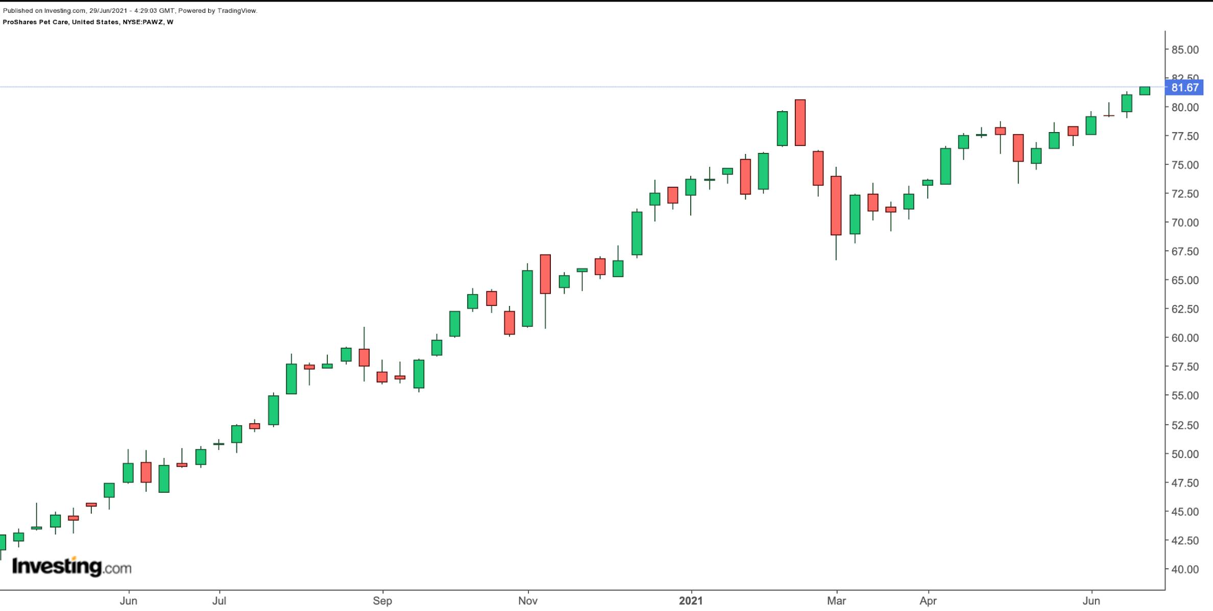 (PAWZ周线图来自英为财情Investing.com)