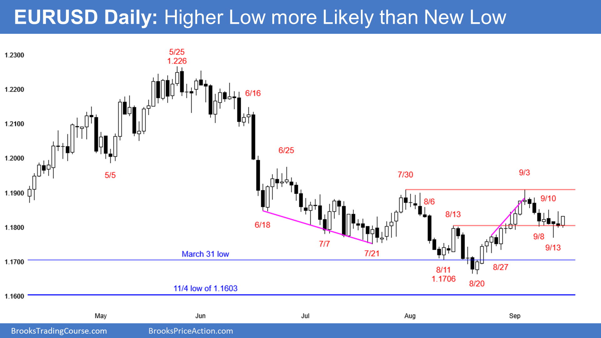 EUR/USD: Tight Trading Range | Investing.com