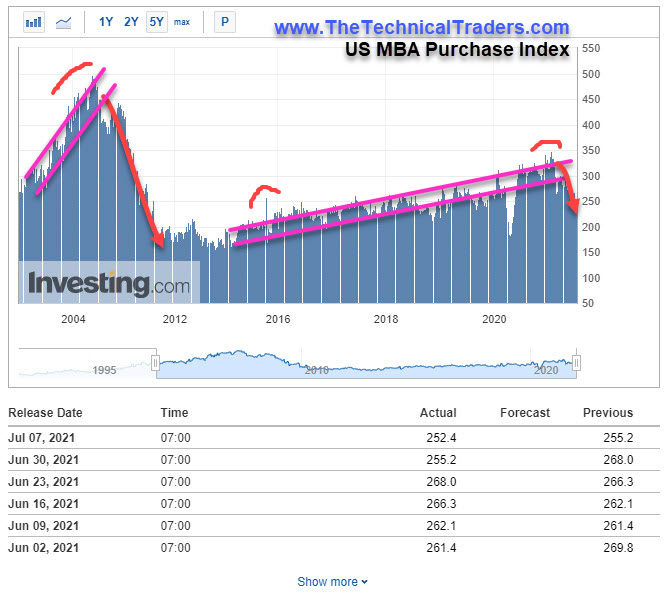 MBA Purchase Index.