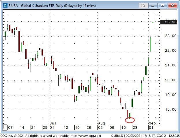 Uranium ETF Daily Chart