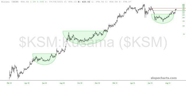 KSM Price Chart