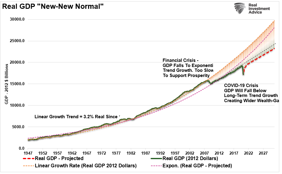 Real GDP-New Normal Trend