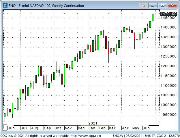 NASDAQ-100 Weekly Chart