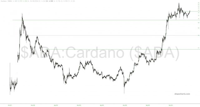 Cardano Chart.