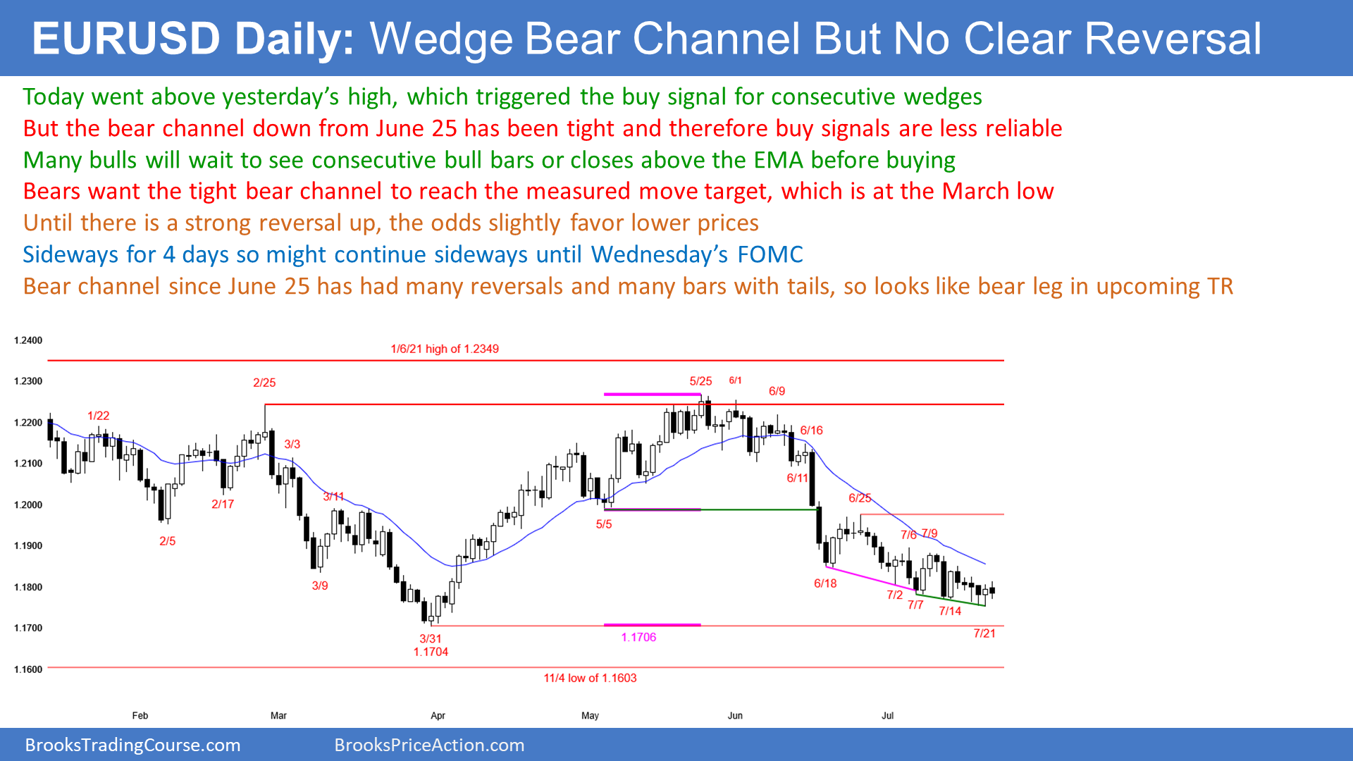 EUR/USD Wedge Bear Channel But No Reversal