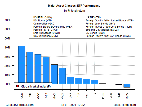 ETF Performance Yearly Total Returns