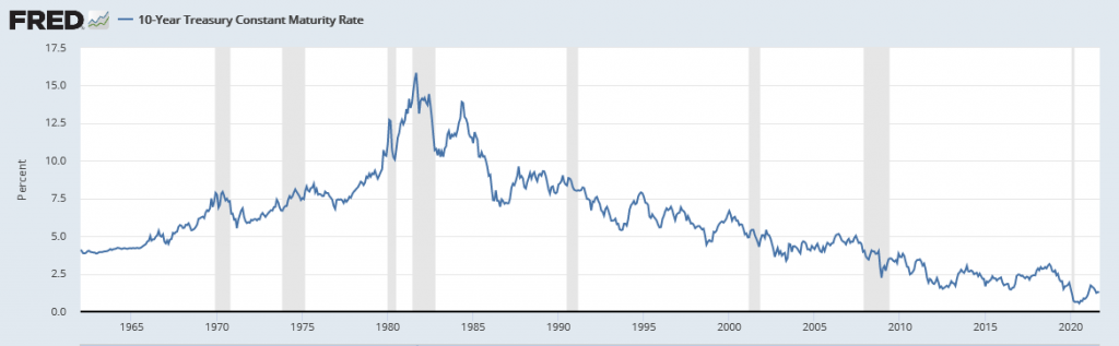 US 10-Yr Treasury Note Constant Maturity Rate